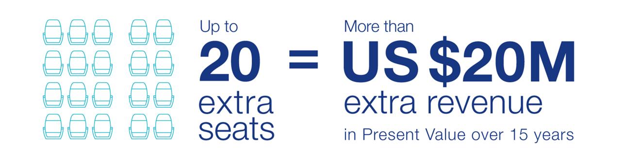 Extra Seats 3