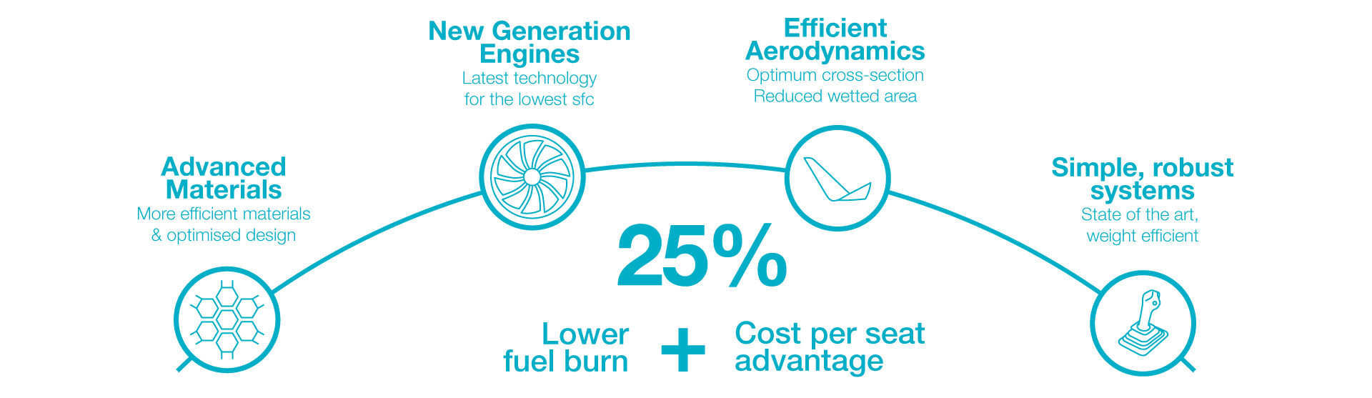 Lower Fuel Burn And Cost Per Seat 3