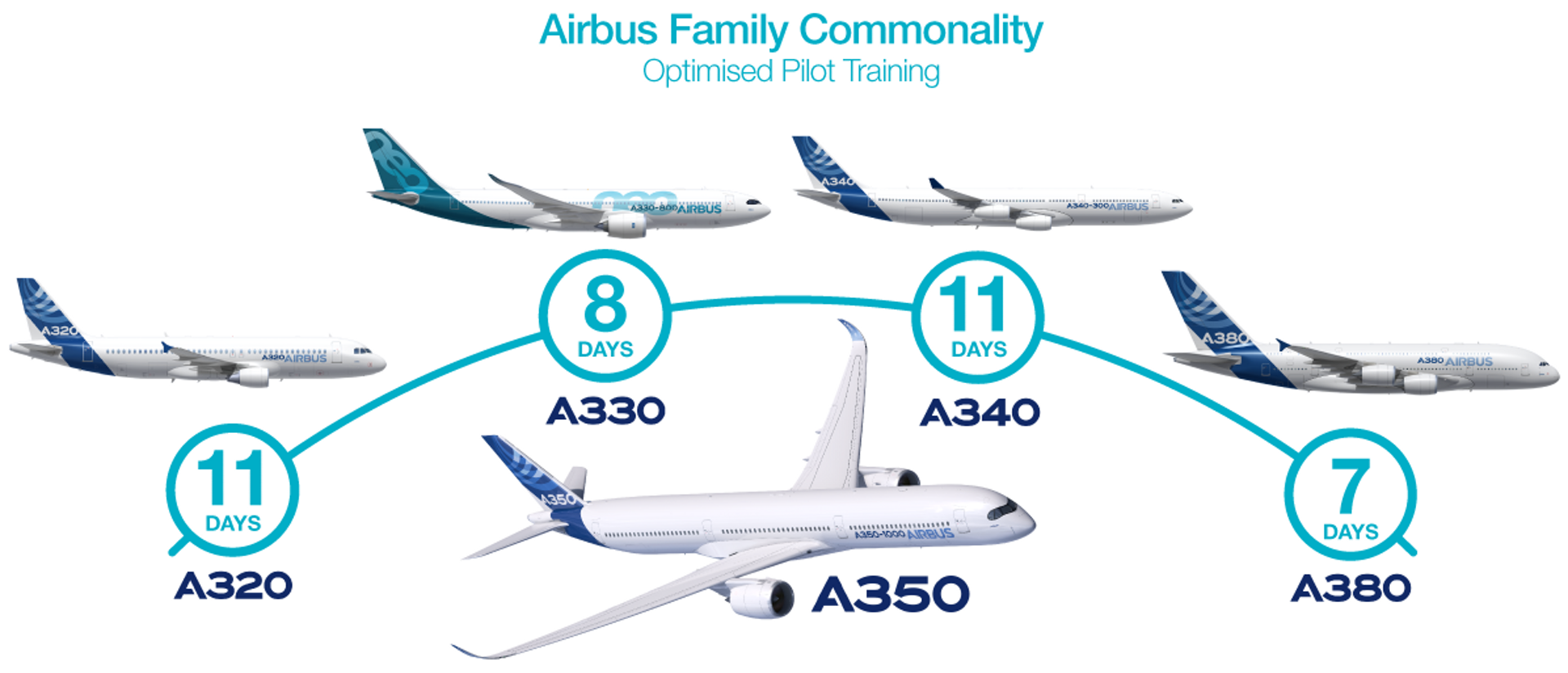 A350 commonality Pilot Training vs other Airbus aircraft programme