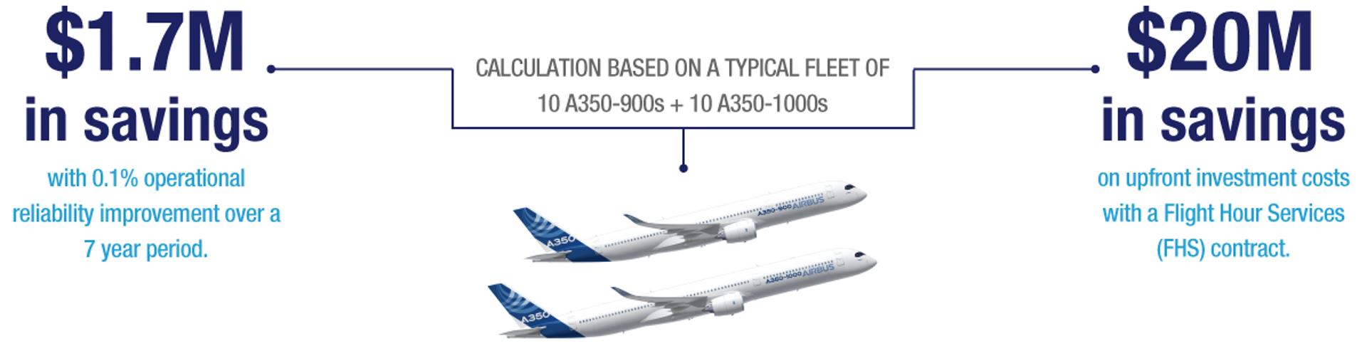 Flight Hour Services (FHS) Savings