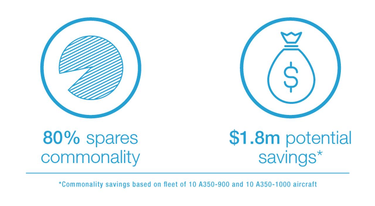 A350 family Engine Commonality Savings