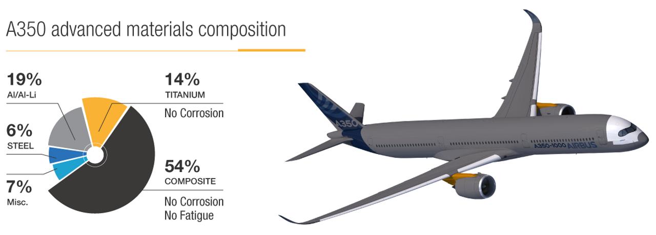 A350 Advanced Materials