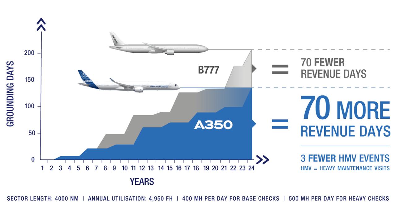Heavy Maintenance Checks A350