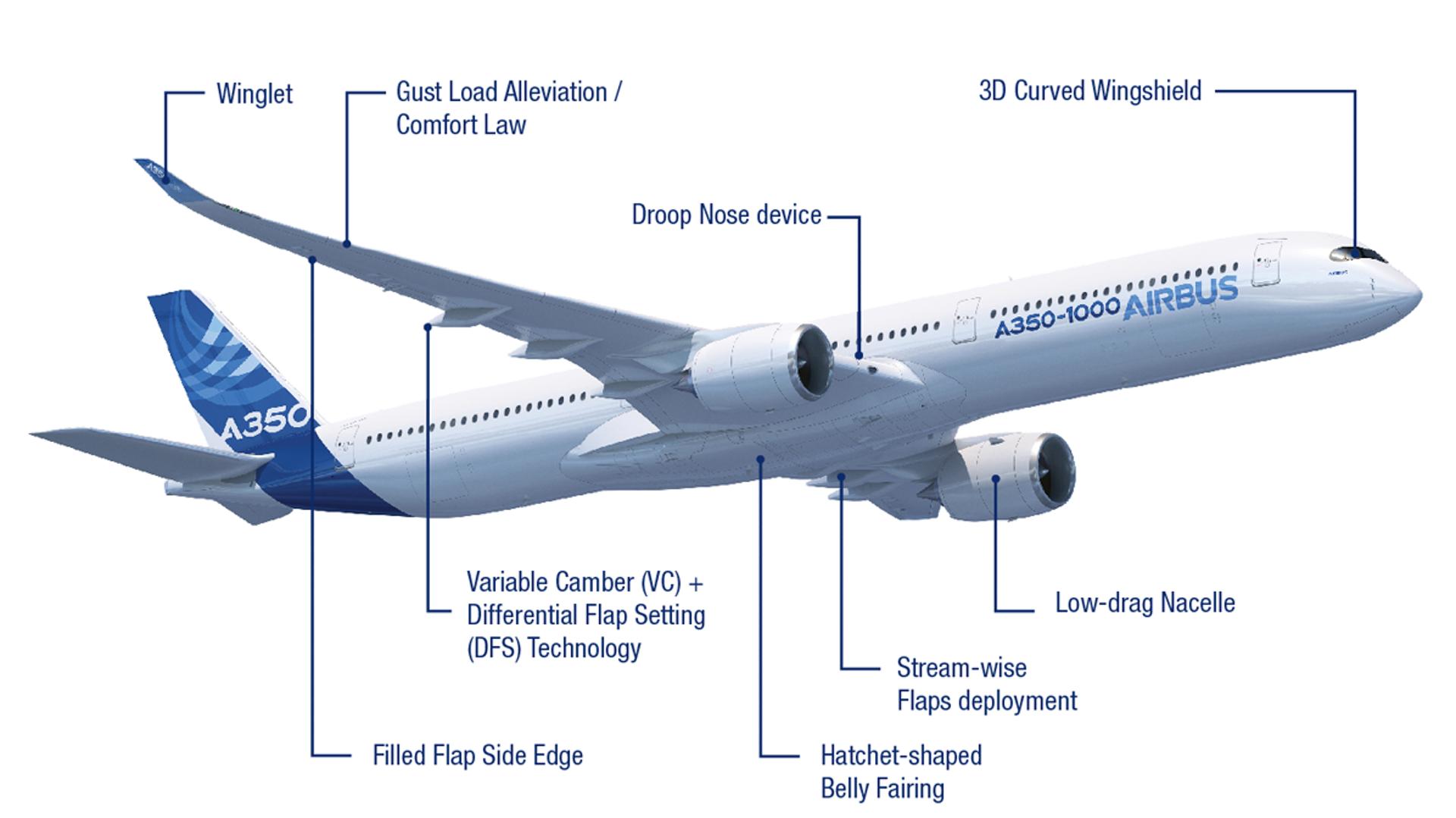 A350 Clean Sheet Aircraft Design Elements