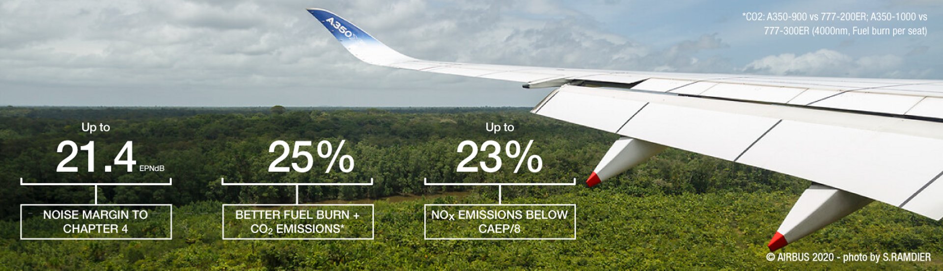 A350 Sustainability Figures