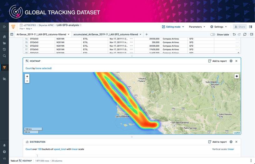 Global Tracking Data Set - Heatmap