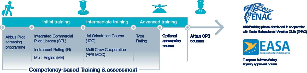 What Is Pilot Cadet Training Enac Easa