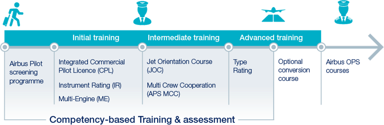 What Is Pilot Cadet Training Updated