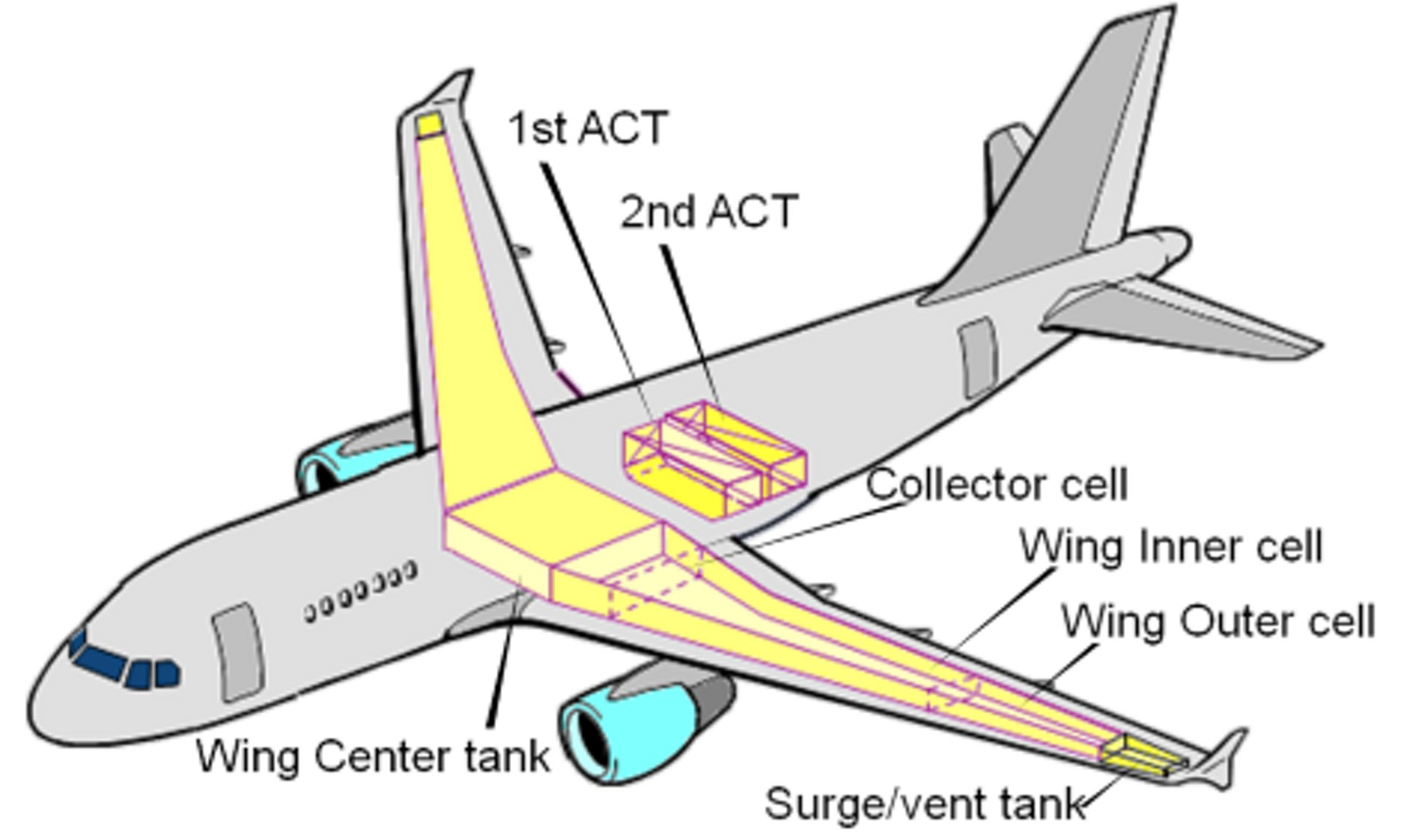 Additional Center Tanks (ACT)