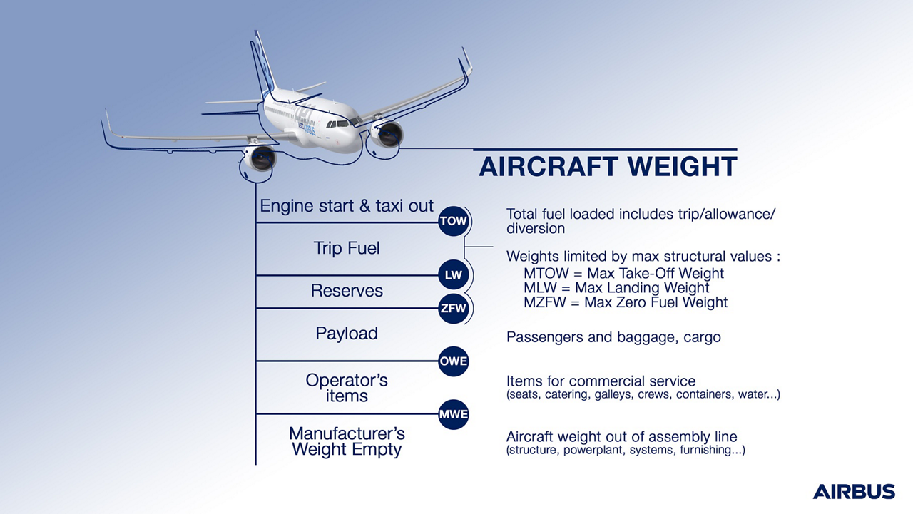 Aircraft weights