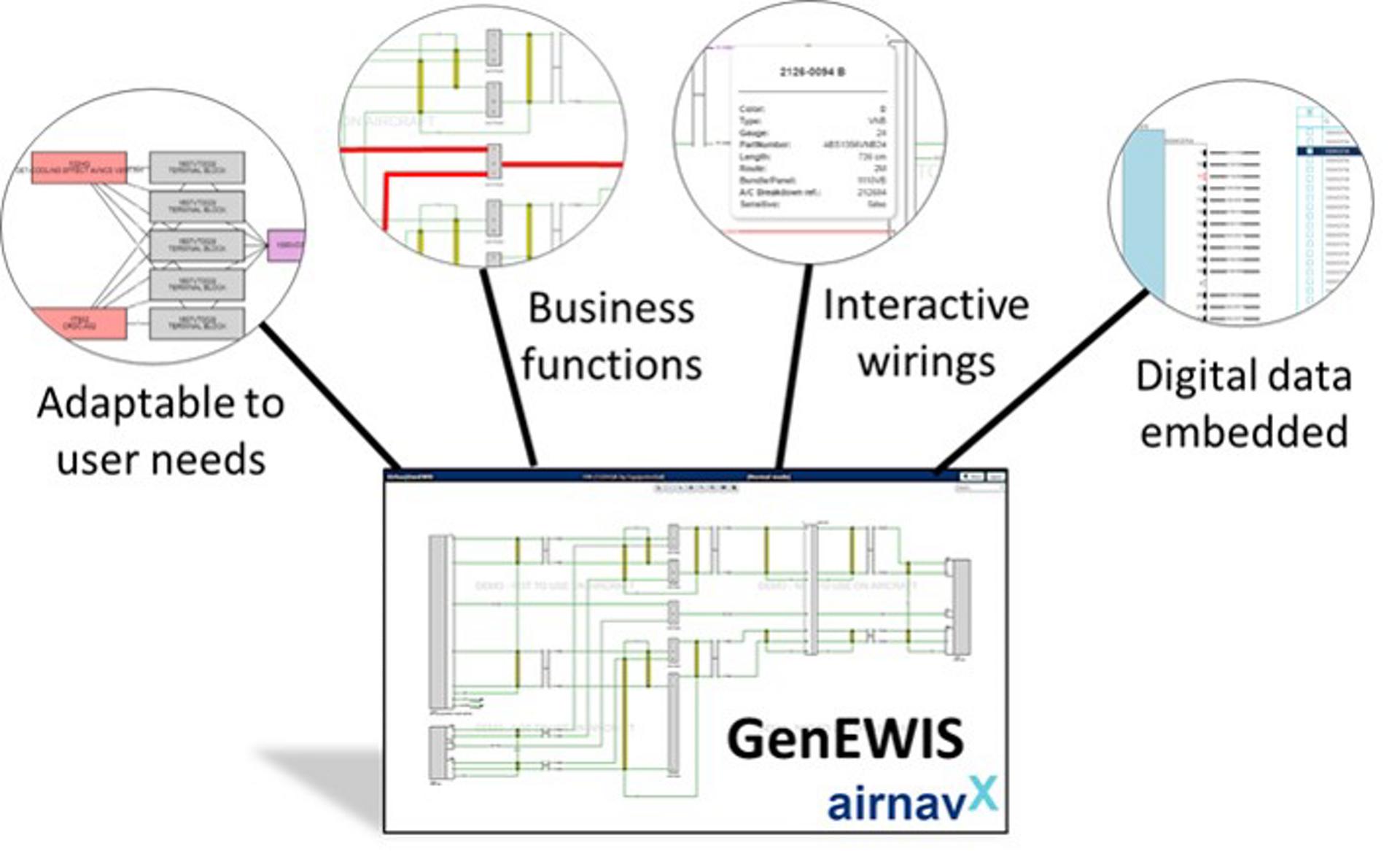 2 GenEWIS Overview