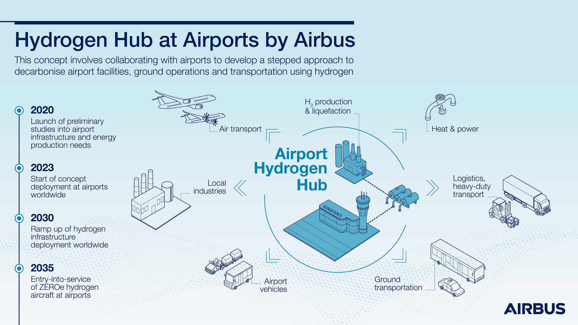 Hydrogen Hub At Airports By Airbus