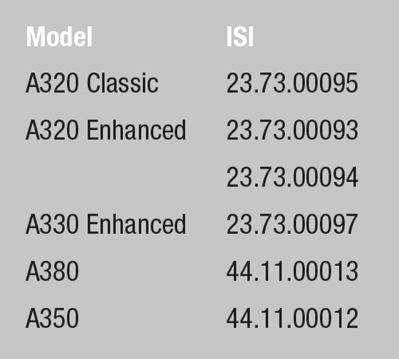 Model ISI
