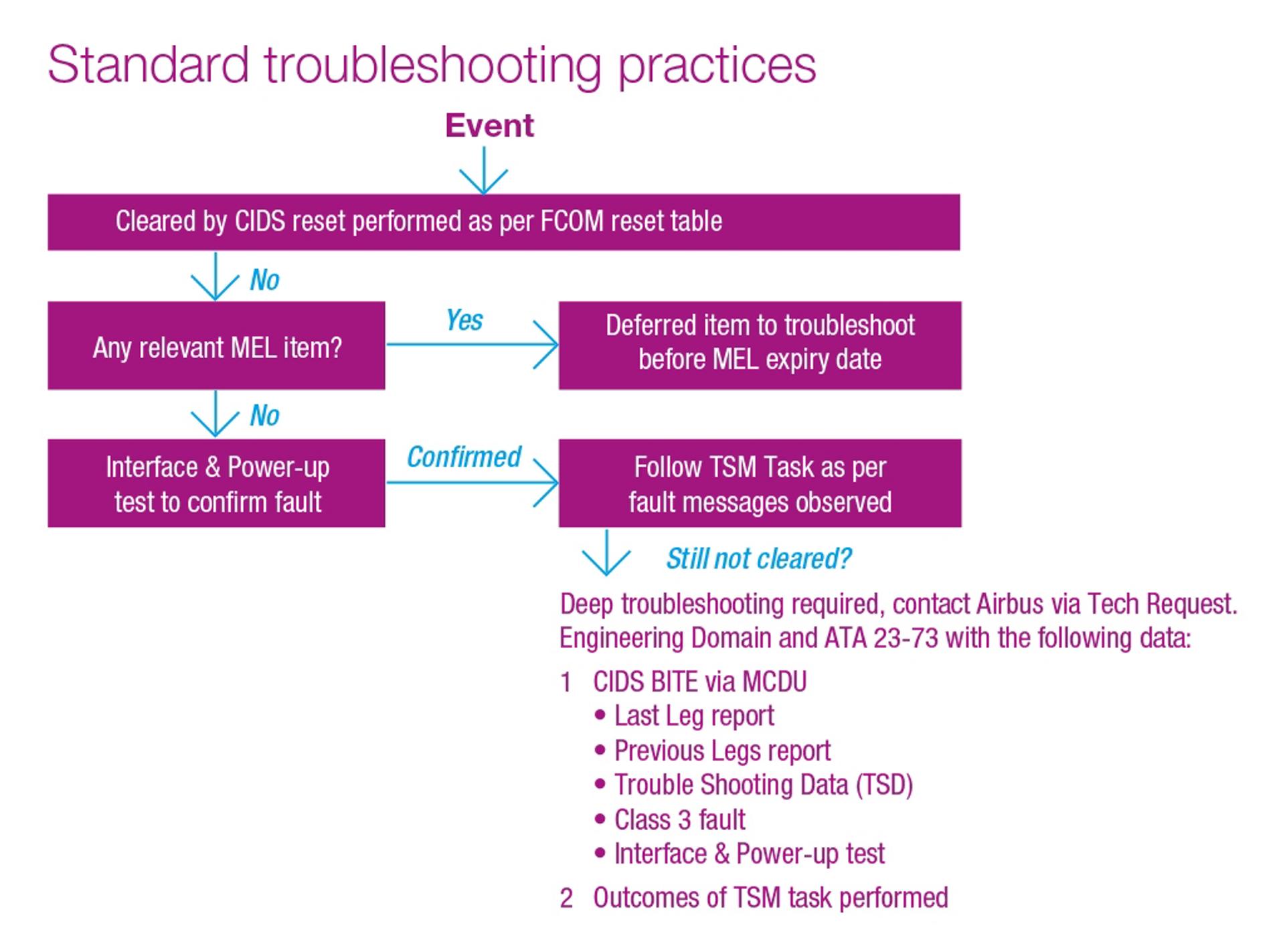 Standard Troubleshooting Practices