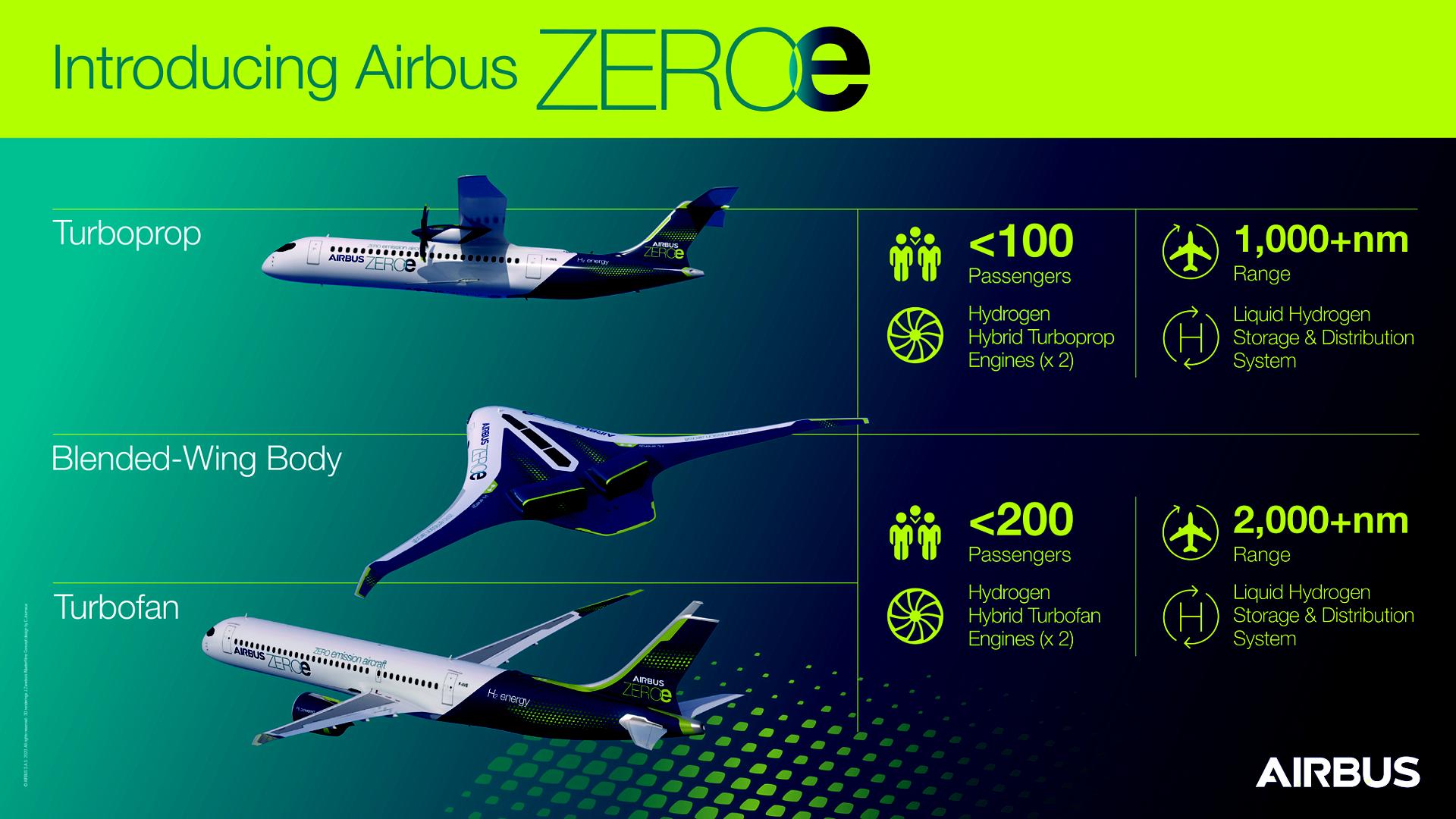 Zeroe infographics H-ALL