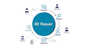 eTech 3D Repair workflow infographic