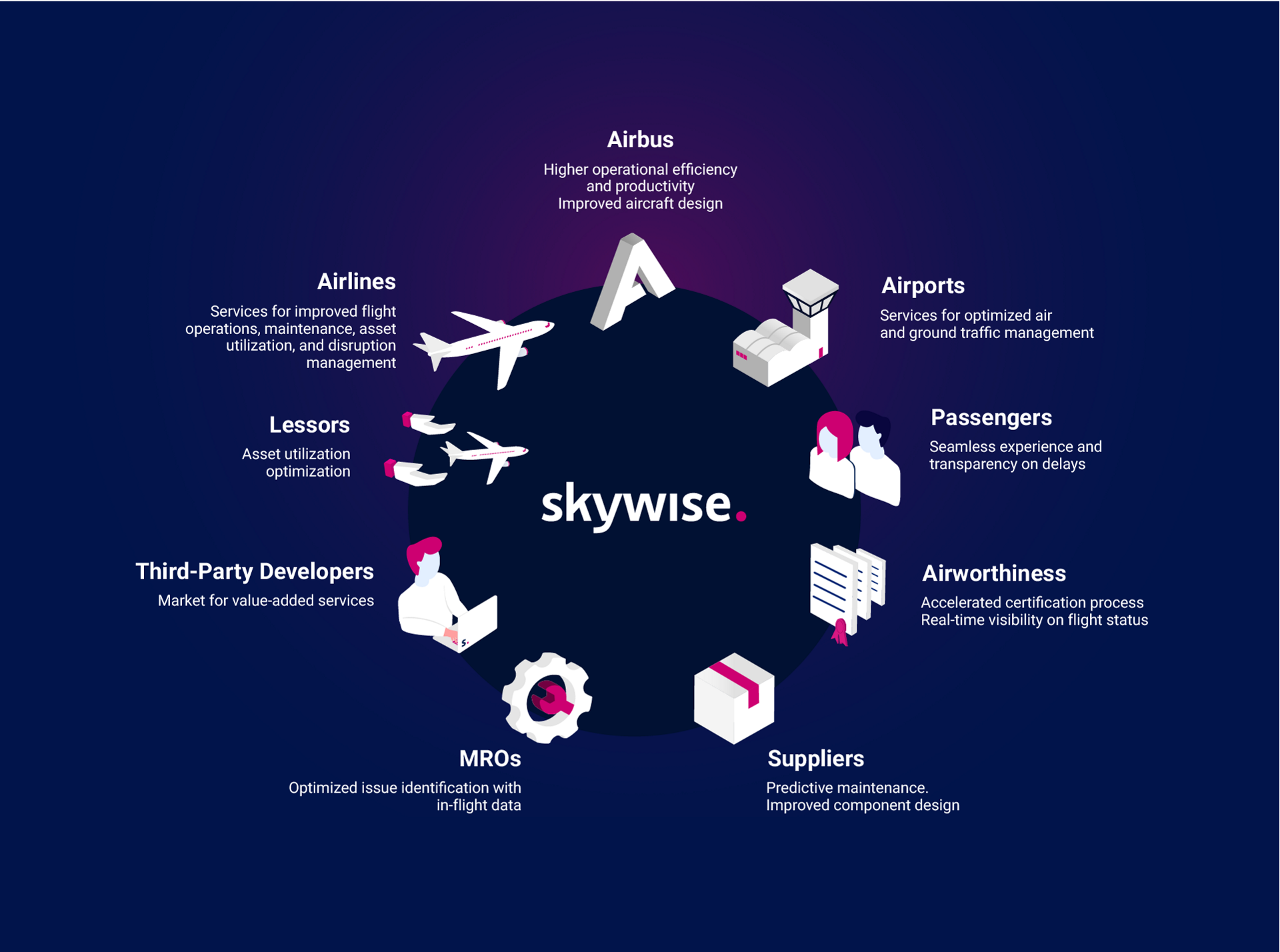 Skywise Ecosystem