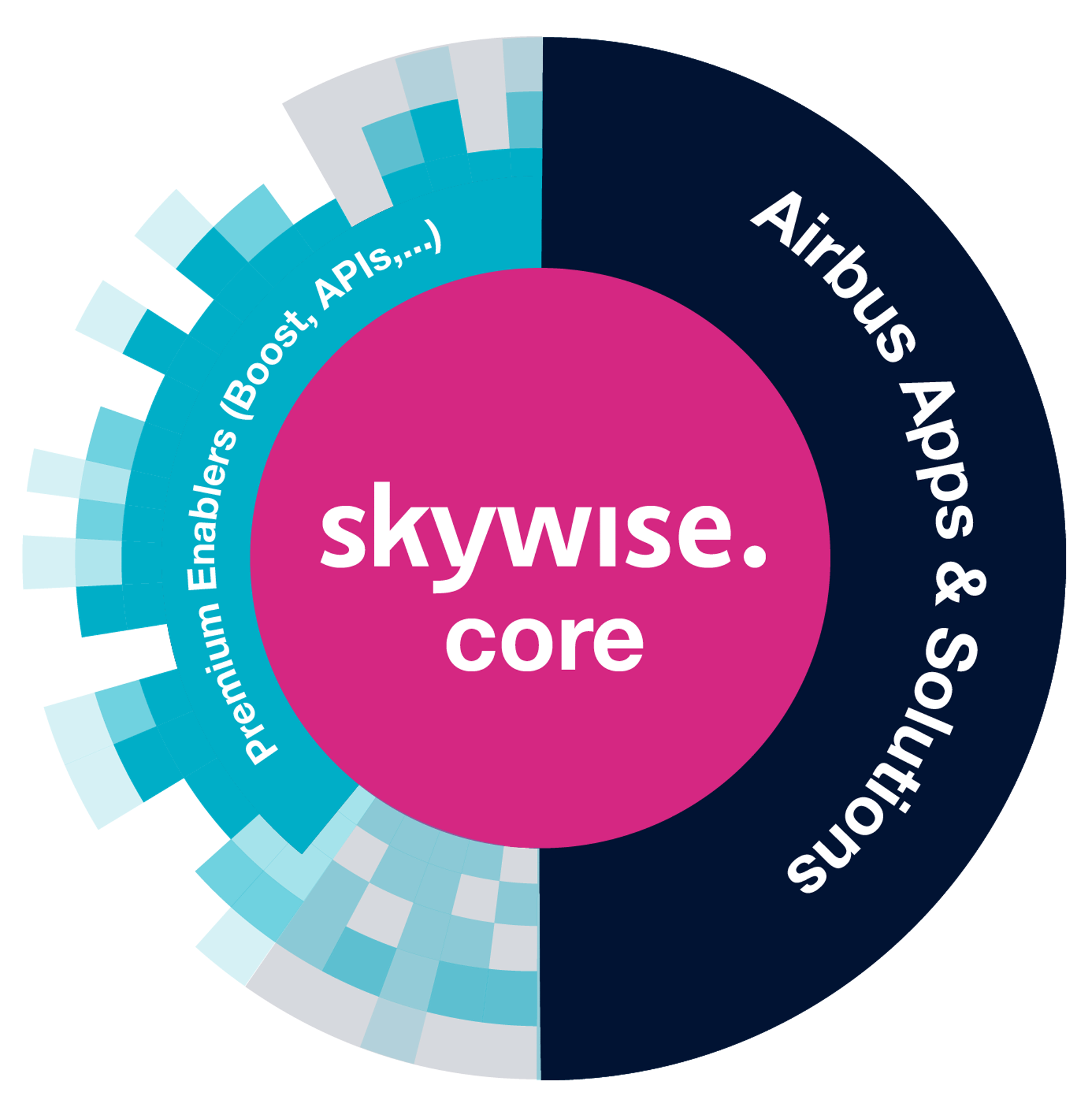 The Skywise offer englobes Skywise Core, Airbus Apps & Solutions and Premium Enablers.