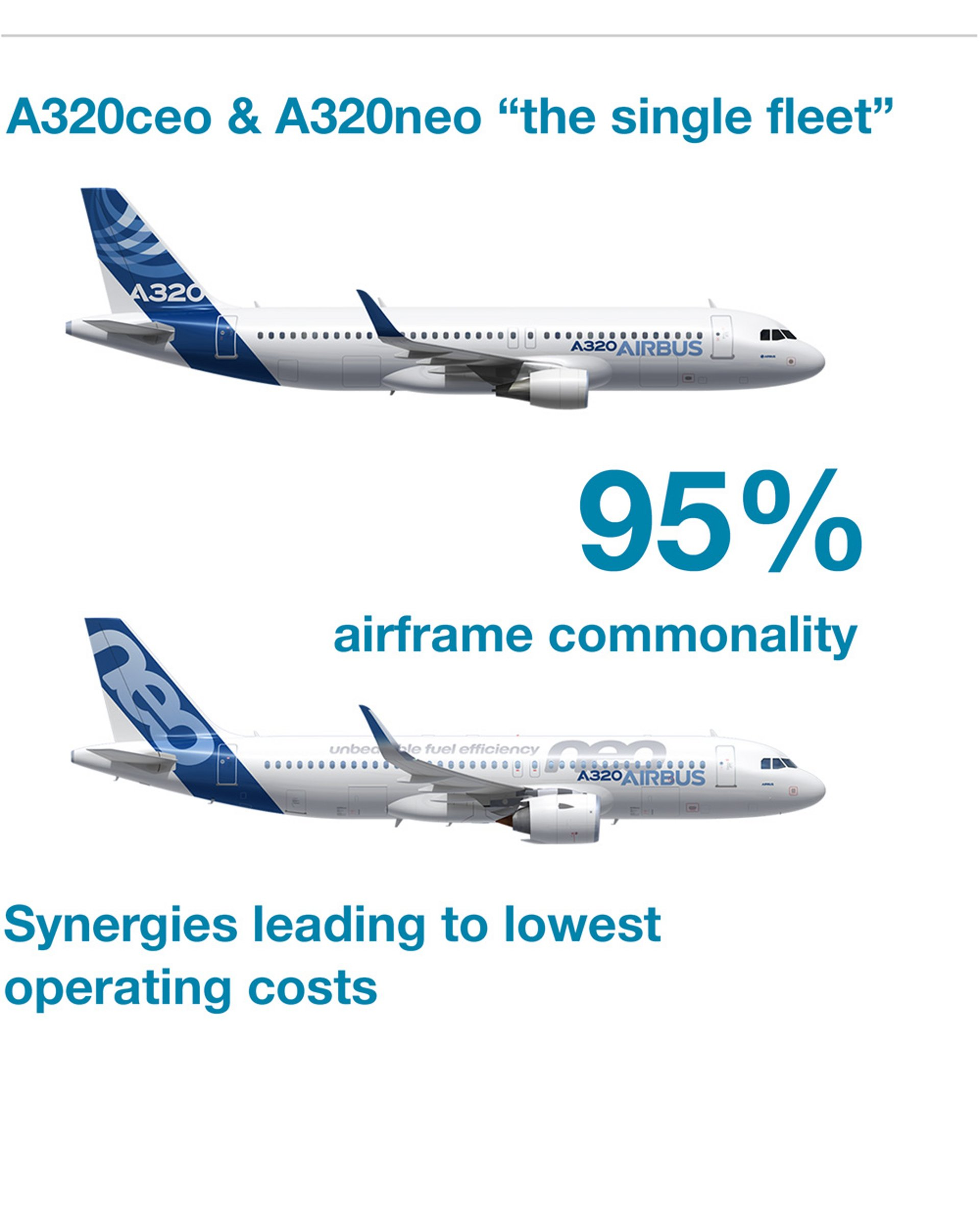 A320 Neo Ceo Commonality Infographic