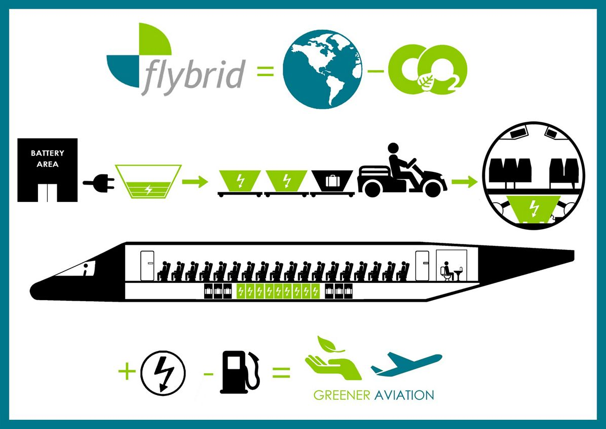 Airbus FYI 2013 Team Flybrid Italy Project