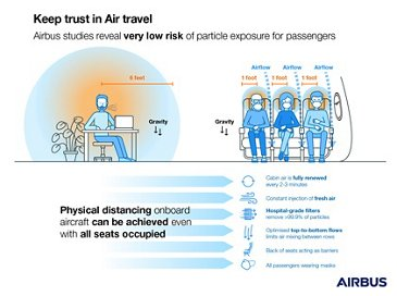 Keep Trust in Air Travel - droplet study infographic