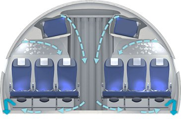 Airbus Keep Trust in Air Travel airflow cross section
