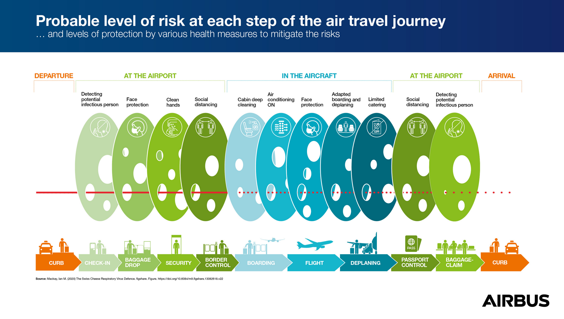Probable level of risk at each step of the aur travel journey