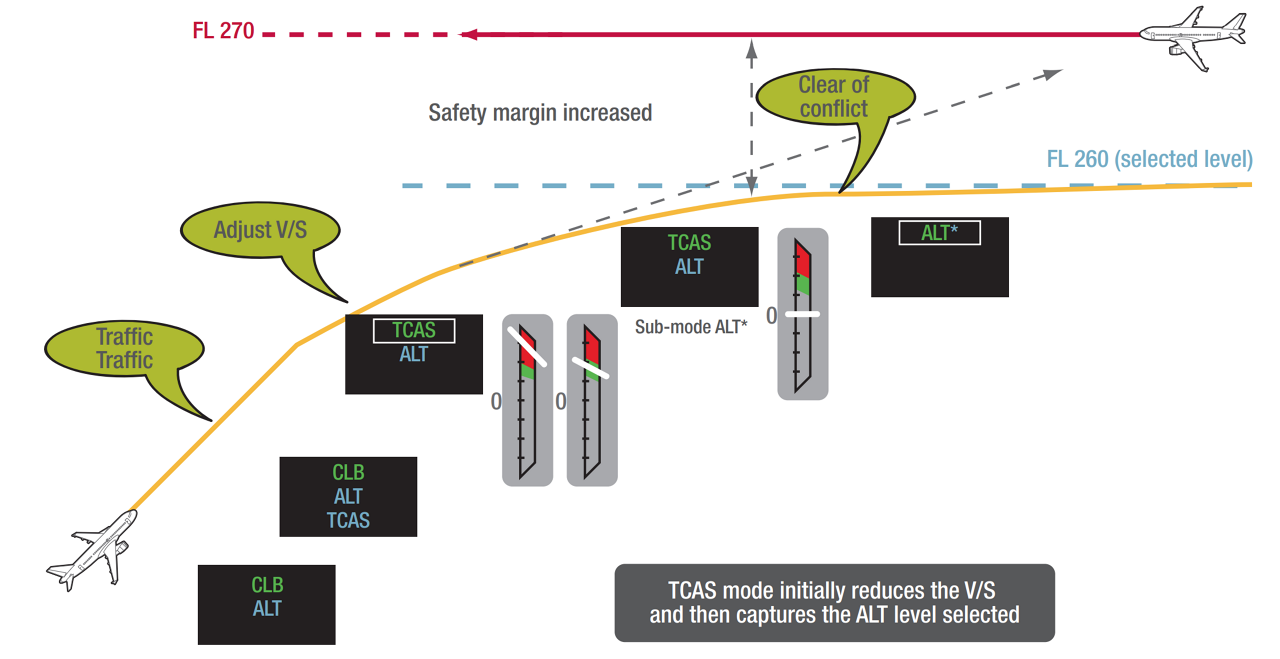 The 'Autopilot / Flight Director Traffic Collision Avoidance System' (AP/FD TCAS) helps A330neo and A350 pilots to proactively avoid nearby traffic -- either automatically if the the autopilot is active, or via the flight director markers which can guide the pilot to safely perform the manoeuvre manually.