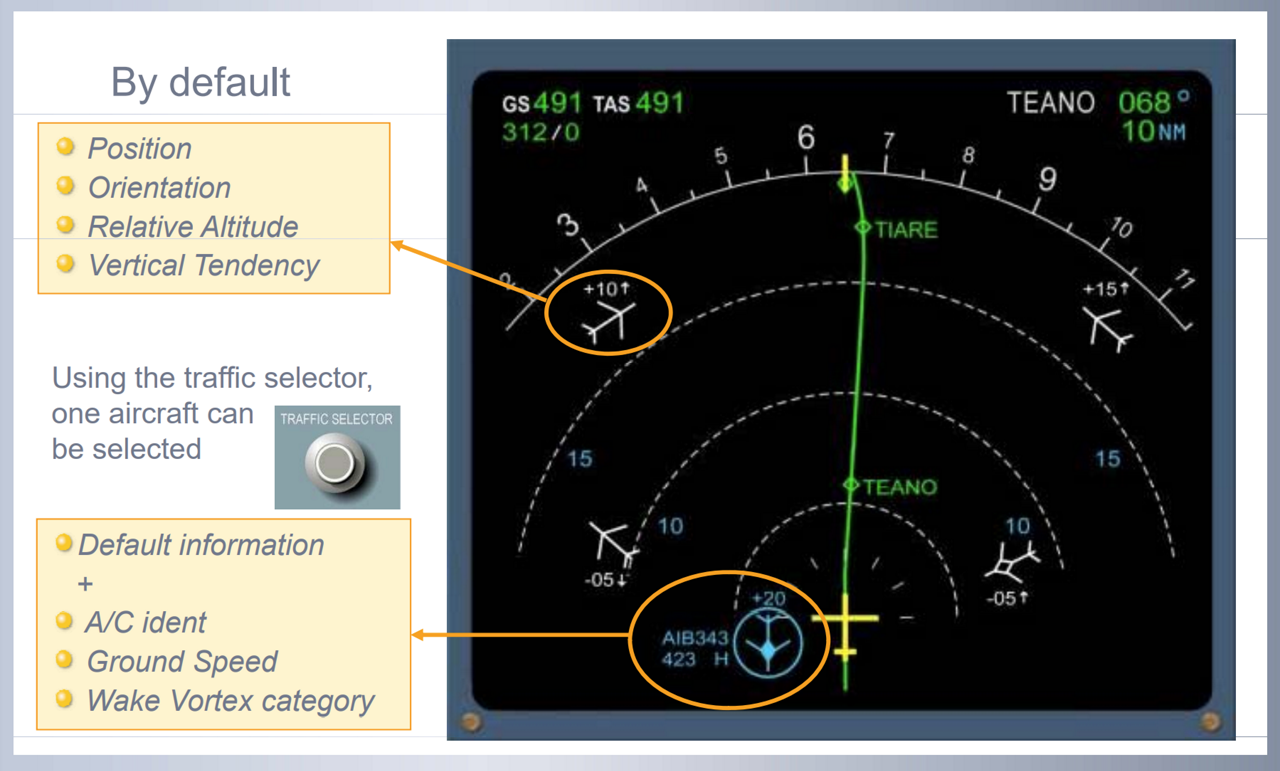 The A330neo's ATSAW display, which shows other surrounding traffic on the pilot's Navigation Display (ND), also provides additional information including each aircraft's identification, as well as the direction in which it is heading.