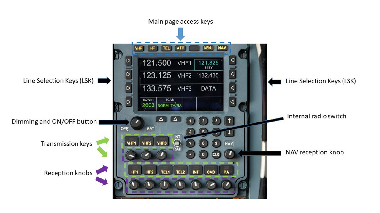 Airbus is replacing the existing cockpit analogue radio systems with a new 'Digital Radio and Audio Integrating Management System'. DRAIMS, which features new audio management avionics and new user control panels with a large modern digital display, multifunction keys and a numeric keypad, handles all cockpit communication tasks.