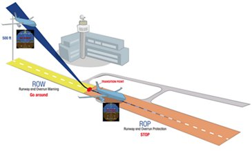 ROPS Runway Overrun Prevention System