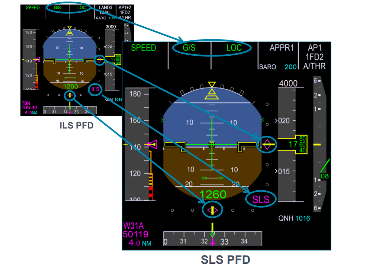 """On both the A330neo and A350, the Satellite Landing System (SLS) enables pilots to fly GPS satellite-based approaches, providing lateral and vertical guidance, into airports which are neither equipped with a GBAS ground station nor any functioning radio-based ILS infrastructure. It also allows pilots to do so in the very same manner as they would for a traditional VHF radio-beam ILS approach, since it uses the same ILS symbology."""""""