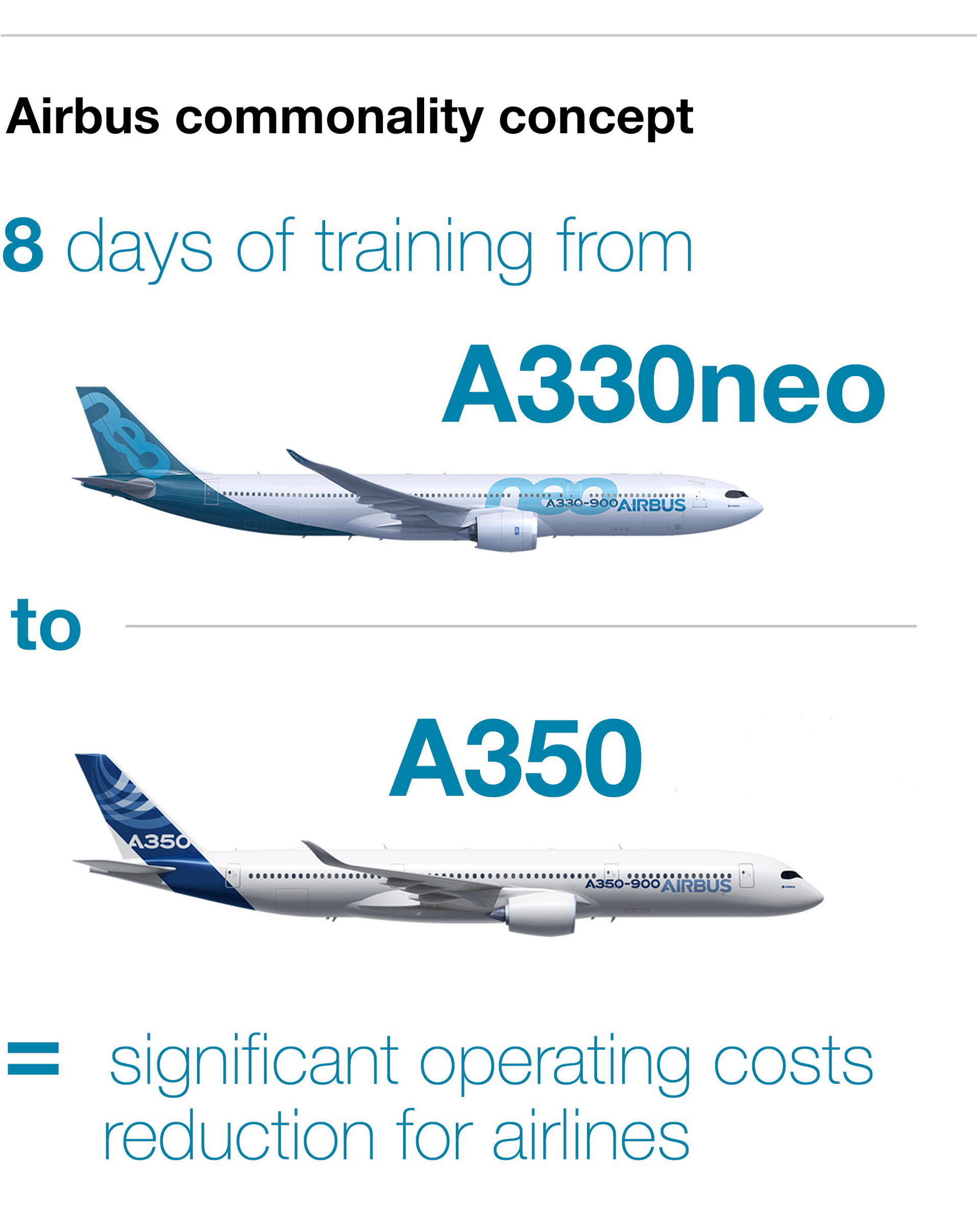 Commonality Infographic A330neo & A350