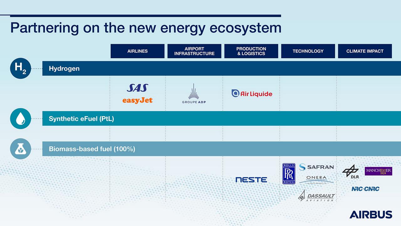 Energy Partnership Infographic