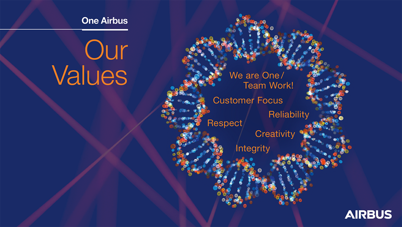 An infographic highlighting Airbus' key values