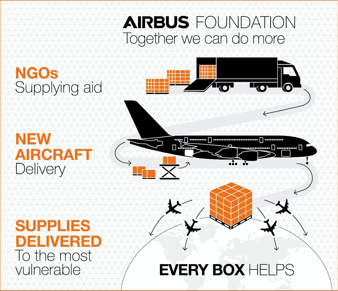 An infographic highlighting the Airbus Foundation's partnership with the humanitarian community.