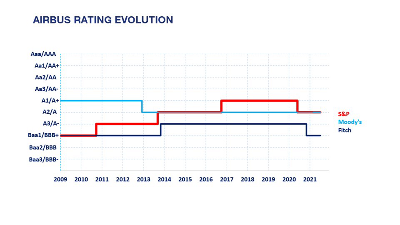 AIRBUS RATING EVOLUTION HY2021