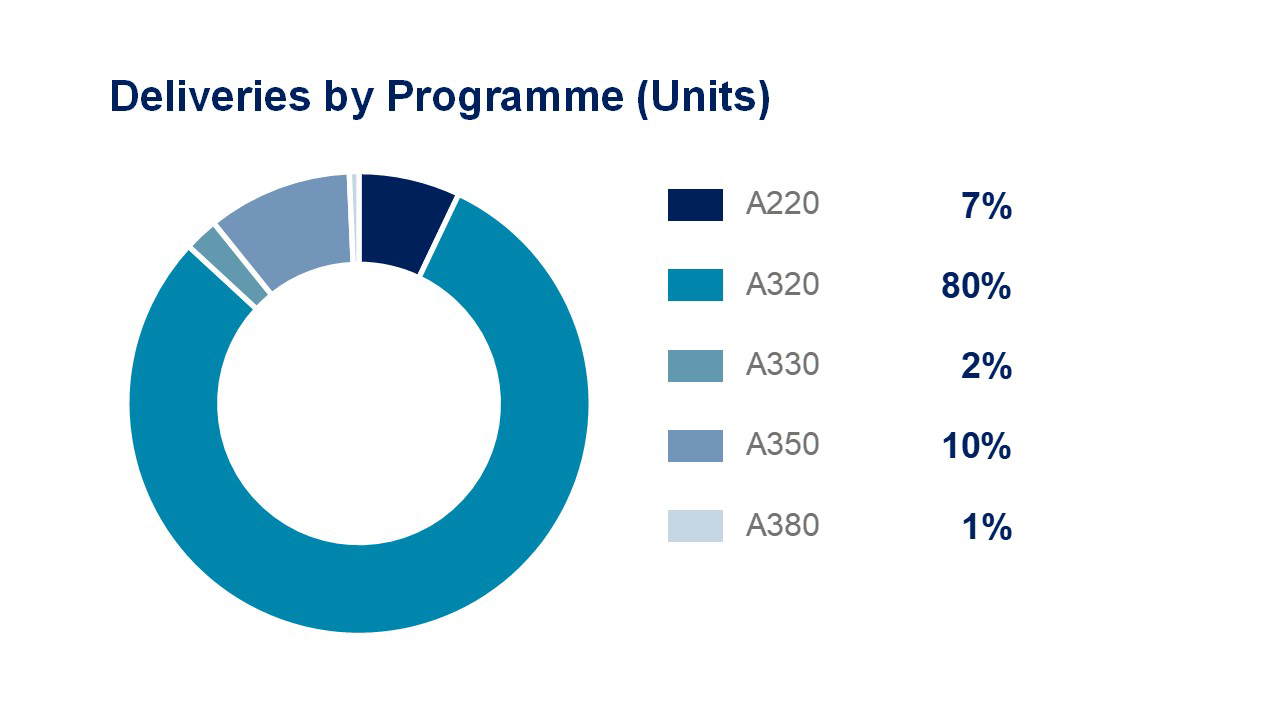 Airbus HY21 AI Programme 18 29