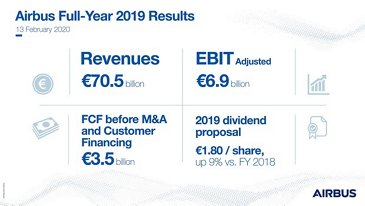 Airbus Full Year 2019 Results