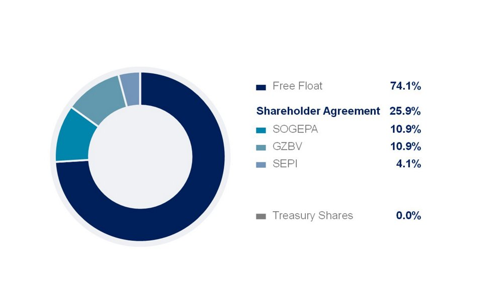Shareholding Structure HY21