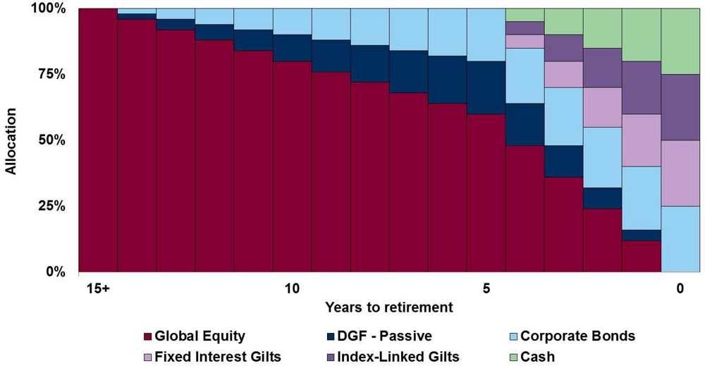 Airbus Annuity Lifestyle