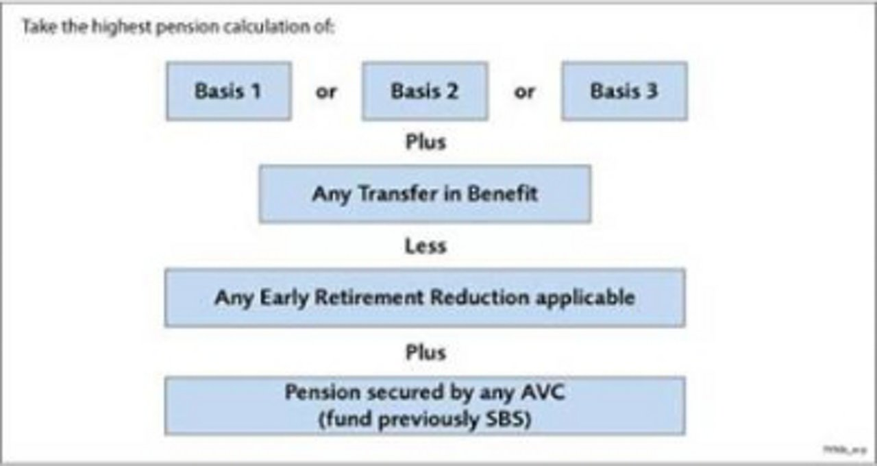 Airbus Retirement Calculation 2014 07 24