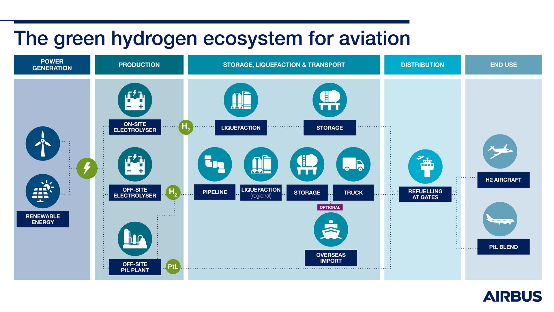 Green Hydrogen Infographic
