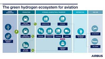 绿色氢infographic.