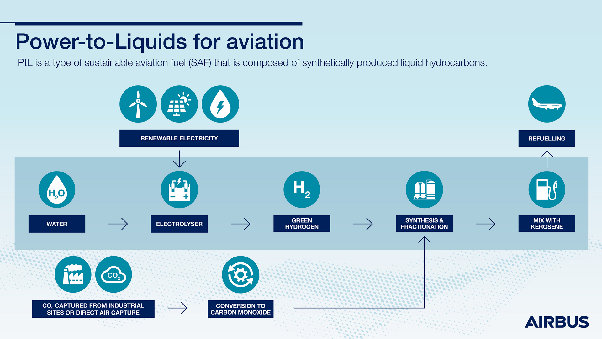 Power To Liquids For Aviation Infographic