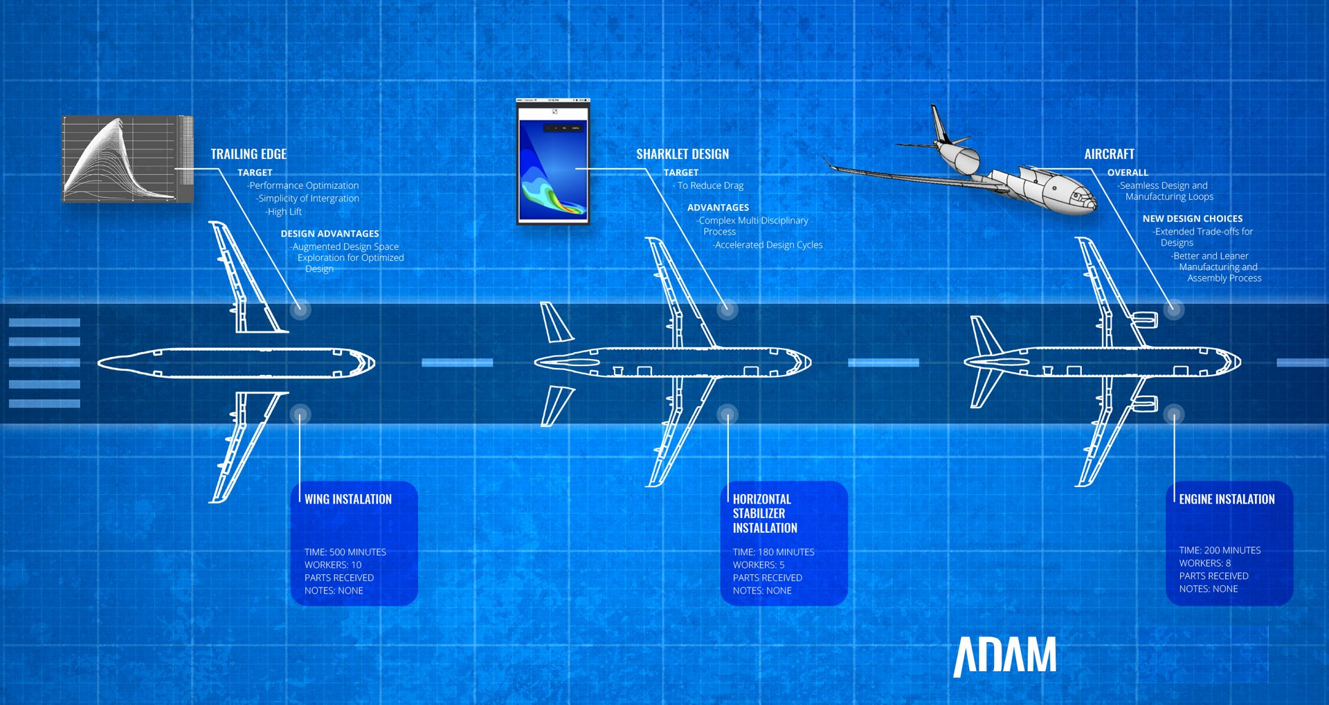 A diagram highlighting Airbus' Advanced Digital Design and Manufacturing (ADAM) capabilities.