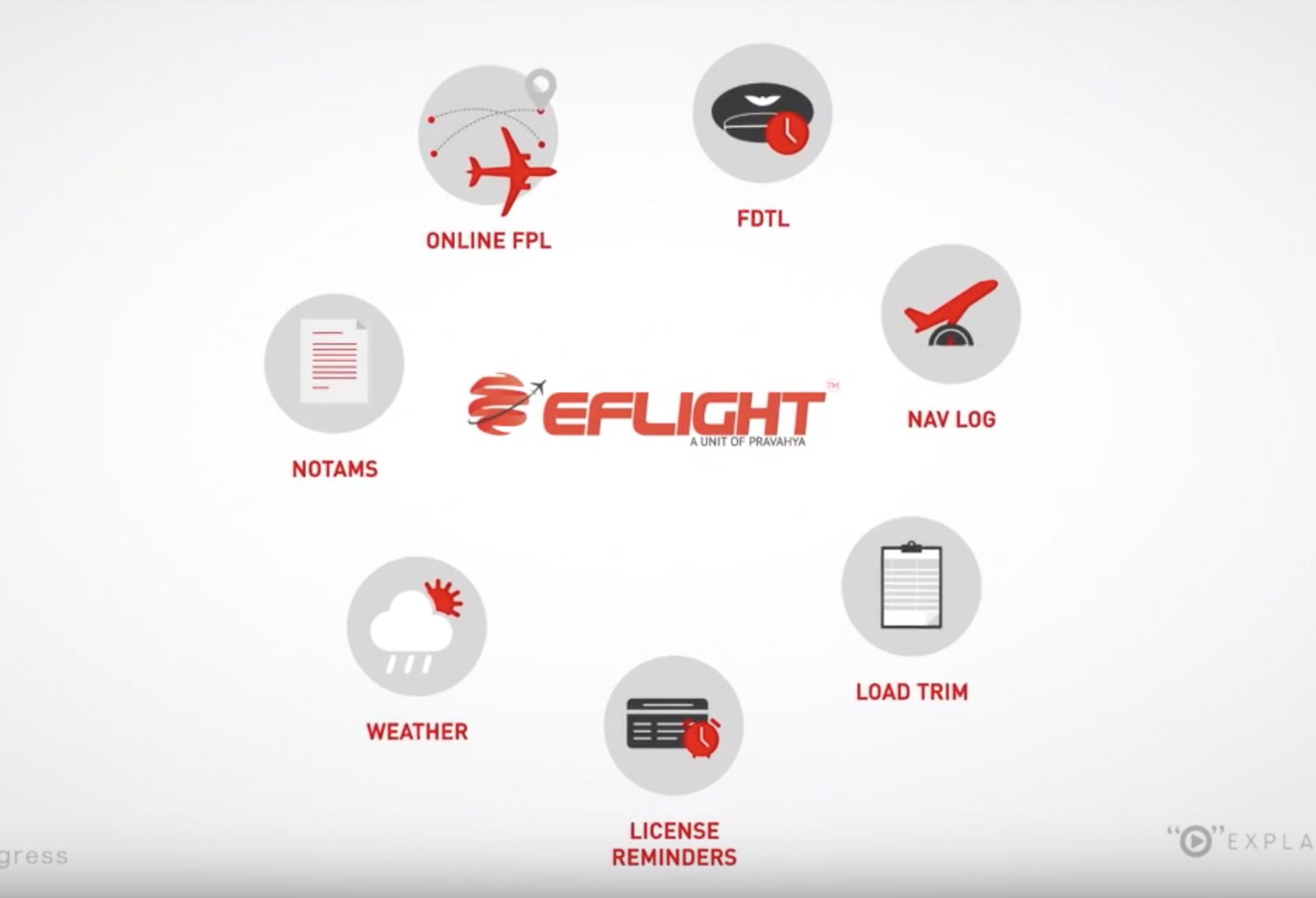 A representative graphic for Bangalore, India-based EFLIGHT, a start-up company that benefitted from its relationship with the Airbus BizLab accelerator.
