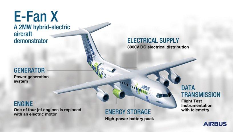 Airbus' E-Fan X - Infographic