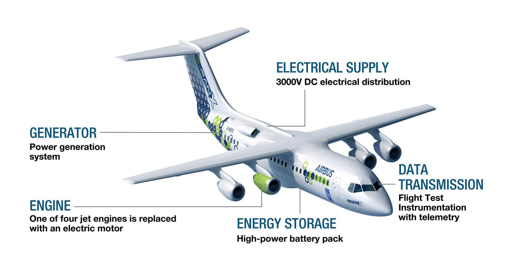 A diagram of Airbus' E-Fan X hybrid-electric aircraft highlighting key systems and functions.