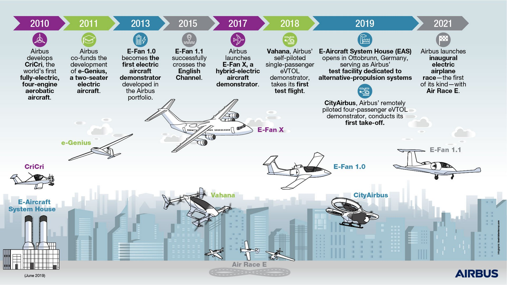 Airbus' electrification journey